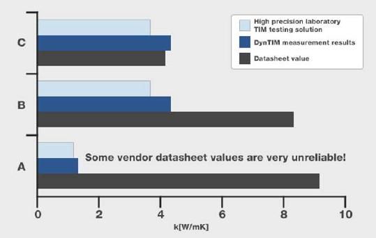 DynTIM_热界面材料(TIM)热特性测试的行业领先设备